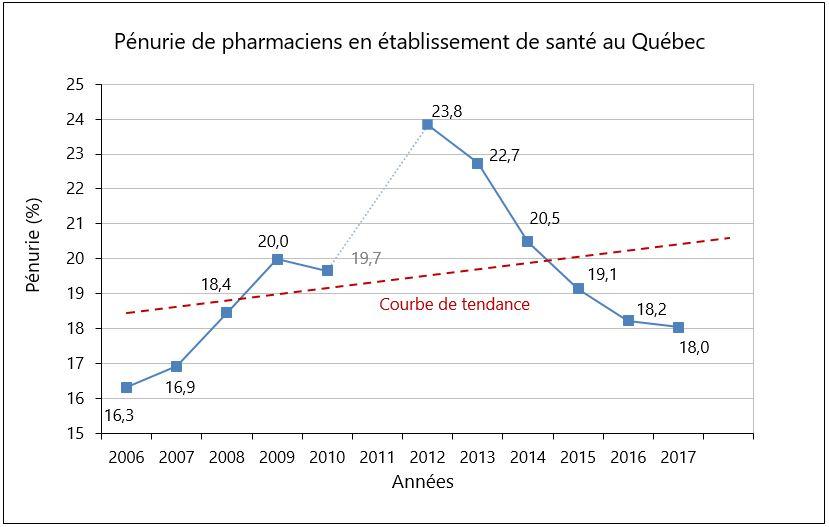 Pénurie de pharmaciens 2006-2017