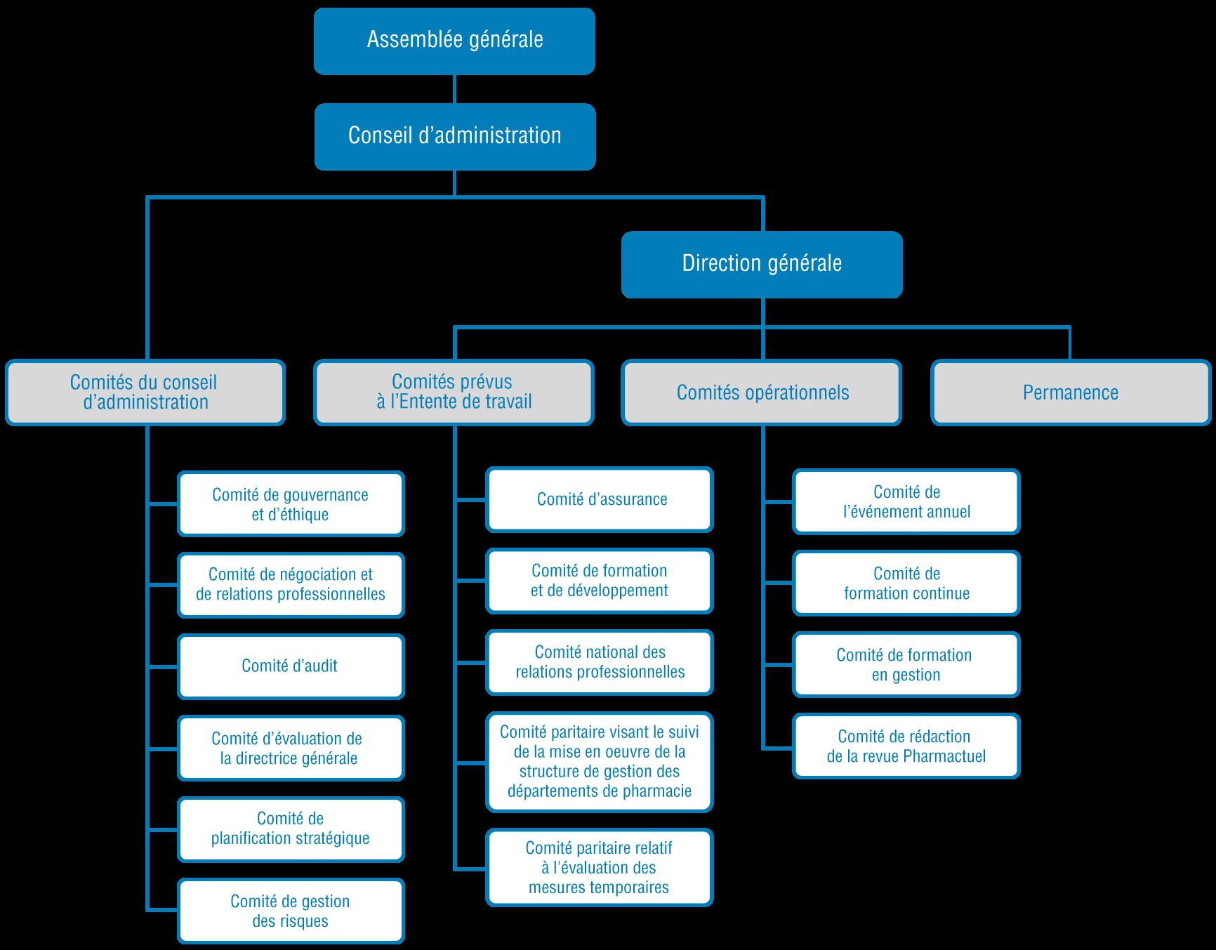 Organigramme politique de l'A.P.E.S.